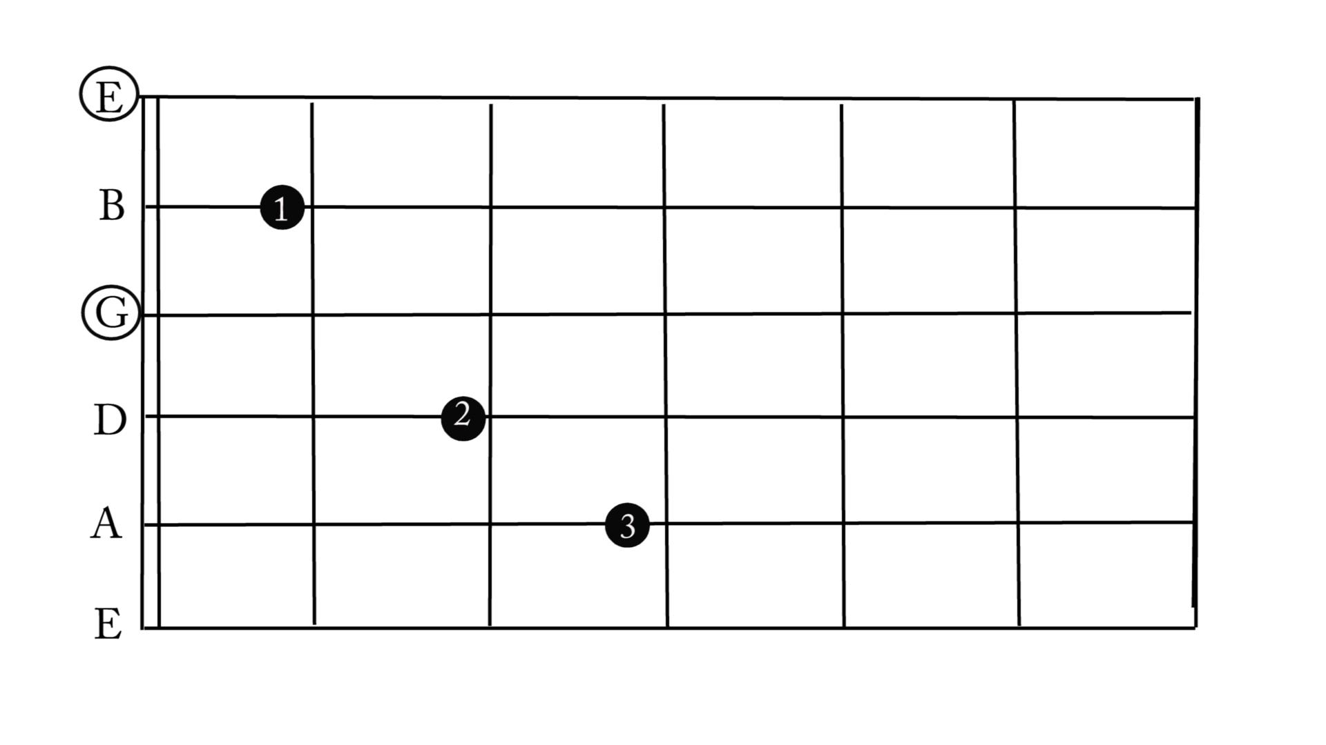 c major and a minor chords center stage guitar academy. Black Bedroom Furniture Sets. Home Design Ideas