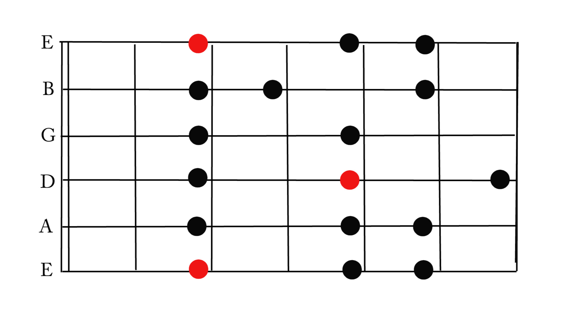 how to change major to minor scale