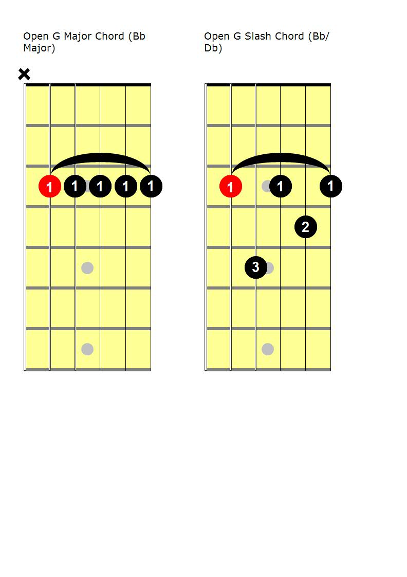 The Simple Guitar Chord Progressions Guide for Beginners